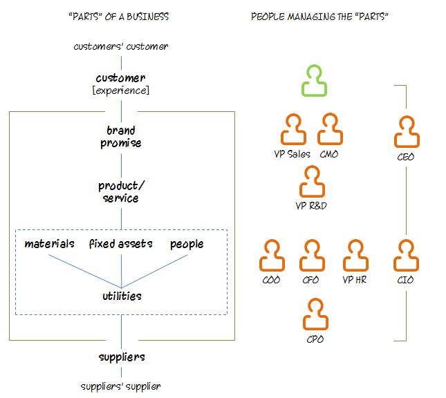 business_parts